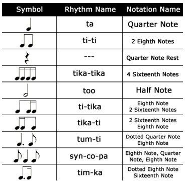 Kodaly Rhythm Symbols, a system of music education for children that includes singing, ear training, solfeggio, rhythmic movement, and improvisation -- developed by Hungarian composer, Zoltan Kodaly, to achieve the goal of music literacy.