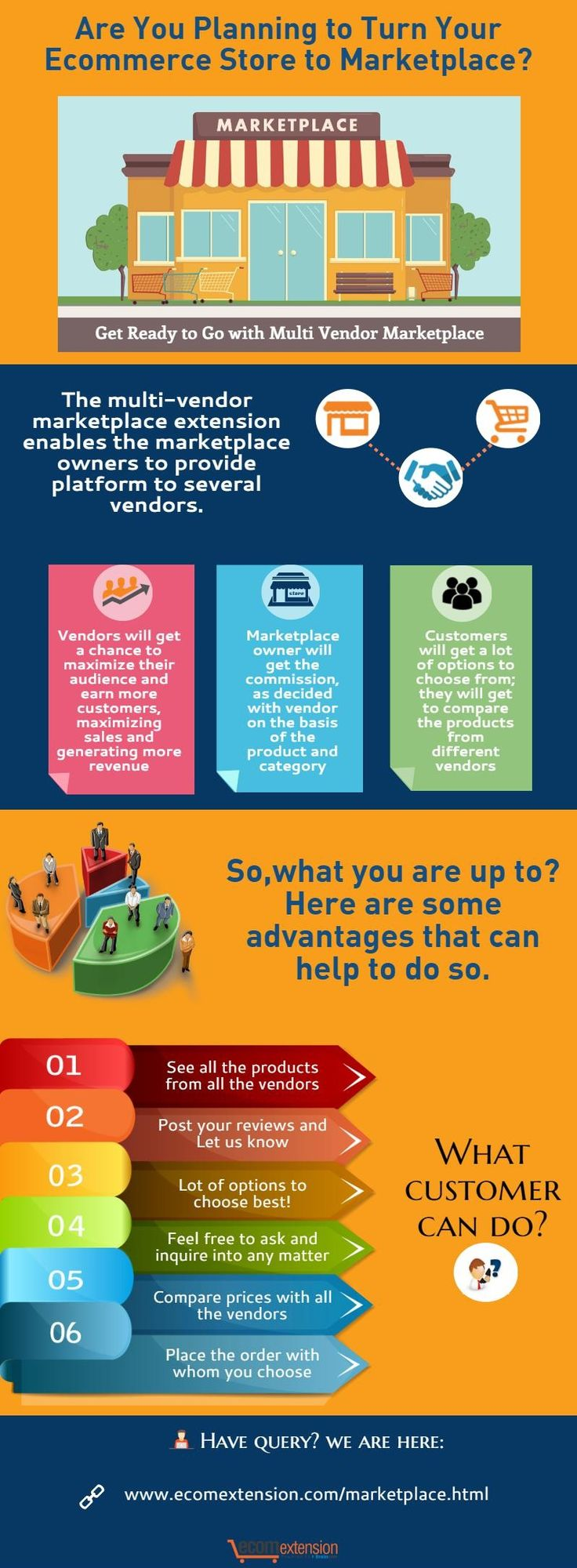 Plan your strategies towards converting your ecommerce store to marketplace. Stay Connected with us