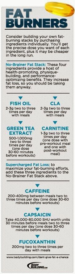 Using fat burning #supplements for weight loss - If you ever visit and spend some time perusing a bodybuilding website, you will quickly discover that body builders really know their way around optimal weight loss and fat burning strategies. Infographic: Fat Burners