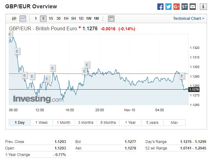 gbp inr exchange rate jumps as uk brexit deal finalised future currency forecast israel 757liveil pinterest uk brexit