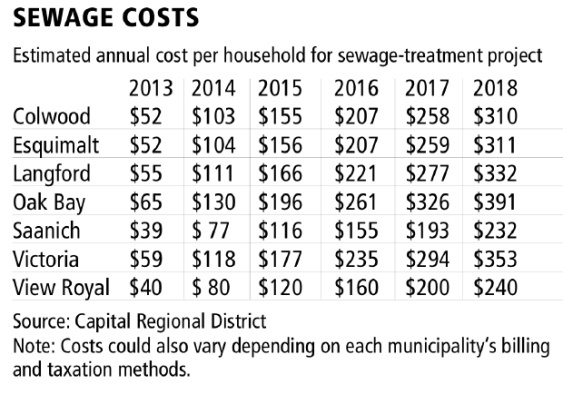 To pay for sewage plant, tax hikes could begin this year.