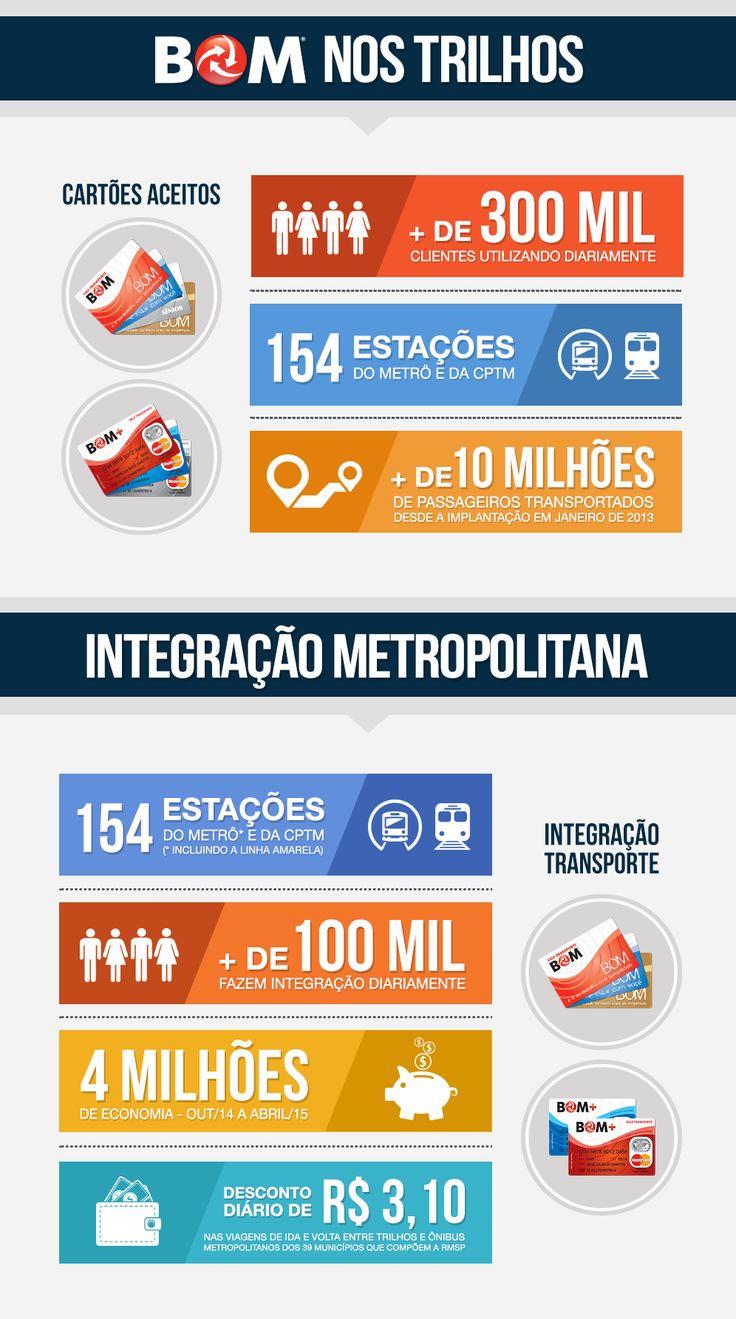 Conheça as vantagens do Cartão BOM para quem usa os trens do Metrô e da CPTM e também todos os benefícios da integração metropolitana.