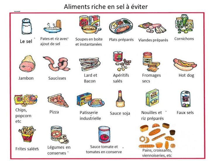 Aliments riches en sel et en potassium in 2020 (With..