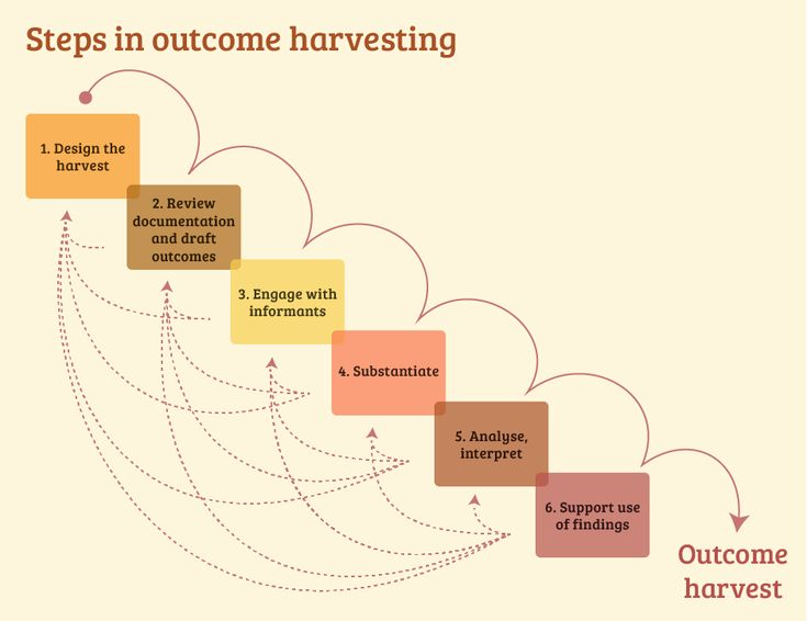 Outcome Harvesting | Better Evaluation
