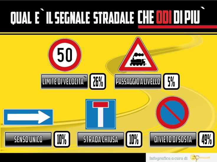 QUAL E' IL CARTELLO STRADALE CHE ODI DI PIU'?    Abbiamo fatto un sondaggio tra i nostri amici di Facebook e il vincitore è il DIVIETO DI SOSTA!   vedi: http://blog.chiarezza.it/i-segnali-stradali-piu-odiati-dagli-italiani-infografica/