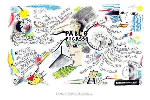 Pablo Picasso Mindmap
