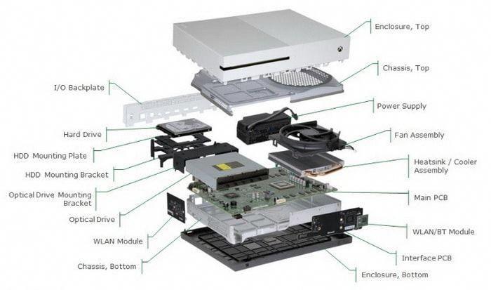 Xbox One S Internal View Parts Diagram Playstationtips Xbox One Xbox One S Xbox