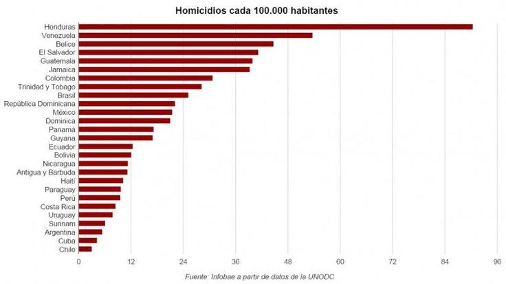 homicidios 2015 ranking - Buscar con Google