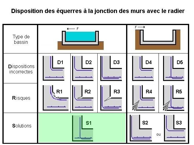 25 best ideas about ferraillage on pinterest calcul mur for Calcul chauffage piscine xls