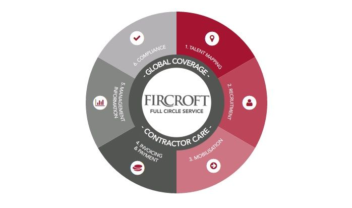 What Fircroft does that is different.
