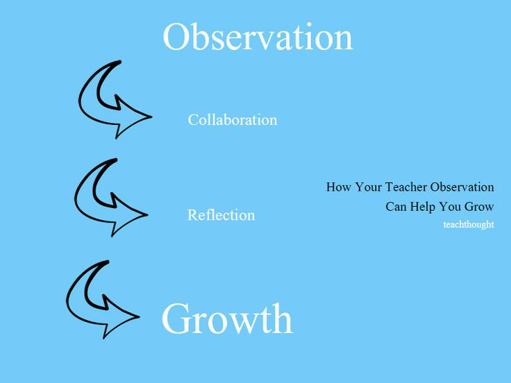 This article helps show how every observation you have as a teacher can help you…