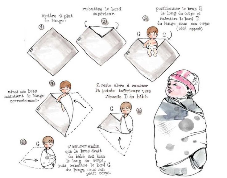 l'emmaillotage ?L'emmaillotage est une méthode qui consiste à envelopper bébé (un peu comme une momie) dans une couverture ou un grand morceau de tissu, lui