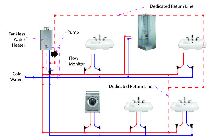 17 best ideas about residential plumbing on pex plumbing plumbing and bathroom plumbing