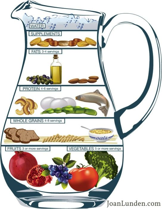 What a great nutrition guide from Dr. Murad that shows a 80/20 diet for healthy skin.
