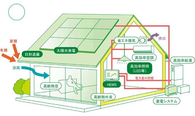 H おしゃれまとめの人気アイデア Pinterest Suzuki 省エネルギー