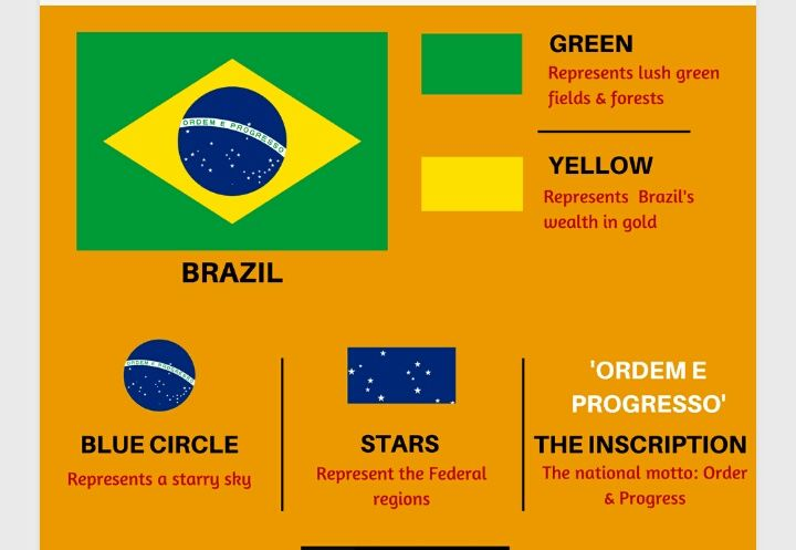 World Facts In 2020 History Of Flags General Knowledge Facts Flag