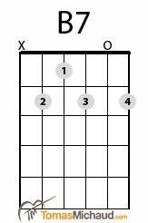 B7 Guitar Chord   http://tomasmichaud.com