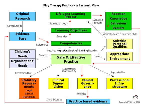 the efficiency of play therapy styles Play therapy ideas and counseling techniques to use in play therapy | learn more at creative counseling 101com.
