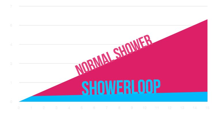 Showerloop is a shower that recycles water by purifying it and thus saves water and heat. It is free to download instructions to DIY.