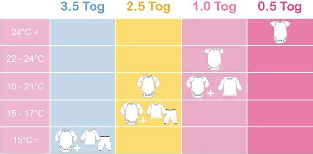 Acheter des Gigoteuses : Informations Gigoteuse : Sacs de couchage pour bébés et les sacs de couchage pour les enfants - de haute qualité à un prix abordable