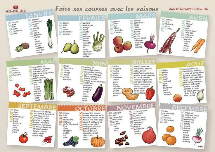 Recettes et menus de saison. Tableau & calendrier saisonnier fruits et légumes.