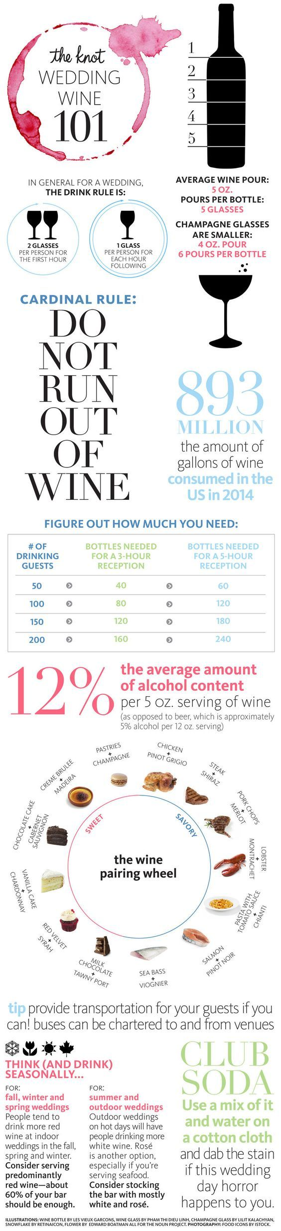 If you're planning to serve wine at your wedding, here are some things you'll want to know! | infographic featured on TheKnot.com