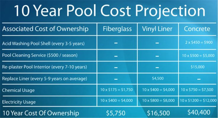 Looking at a home with a pool? Be sure to figure out what the costs to operate and maintain the pool will be monthly, as costs can regularly exceed $200 a month!