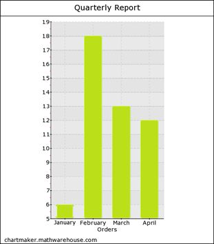 Online Bar Graph Maker. Free! Creates a Single Bar Chart. You enter the amounts and titles and we do the rest!