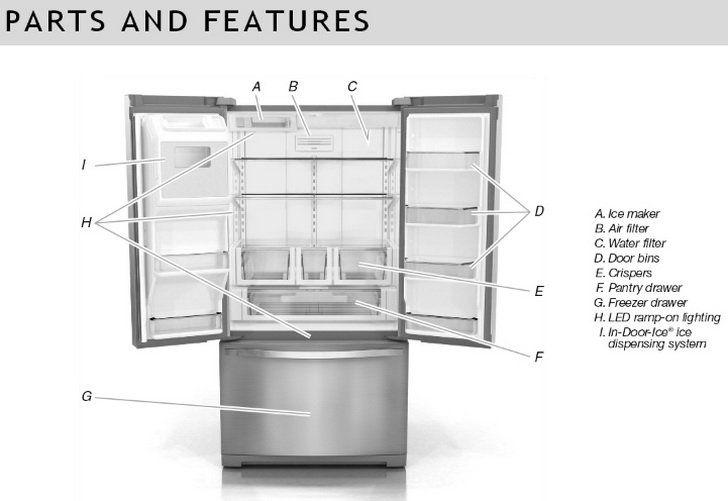 Whirlpool French Door Refrigerator Troubleshooting  U0026 User Guide