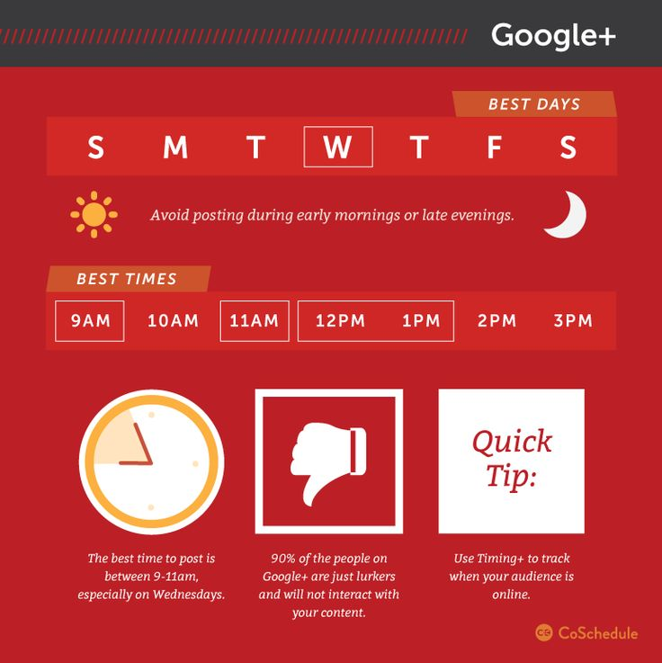 Google posts are mostly viewed 9 am to 11 am workdays. My post explains...