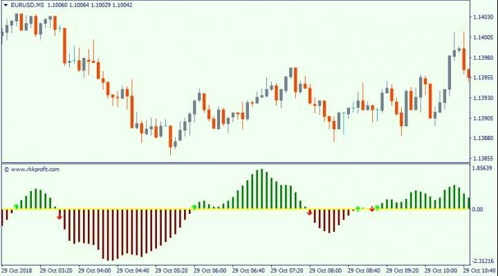 Rkkprofit Is An Oscillator Without Redrawings Displaying The