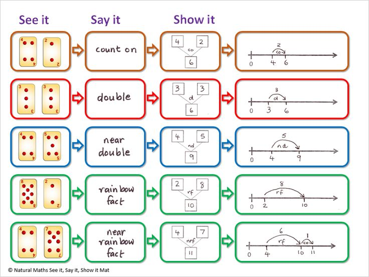 On Side 2 of the Natural Maths Strategies Mat you'll find examples of the first five of our strategies. The examples show students what strategies are possible and how they should be used.