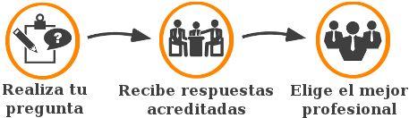 http://legadoo.com - #Legadoo #directorio de #profesionales #jurídicos: #abogados y #procuradores - #Legadoo #directorio de #abogados, #procuradores, #peritos donde encontrar la mejor solución a un problema #legal, realiza tu consulta.