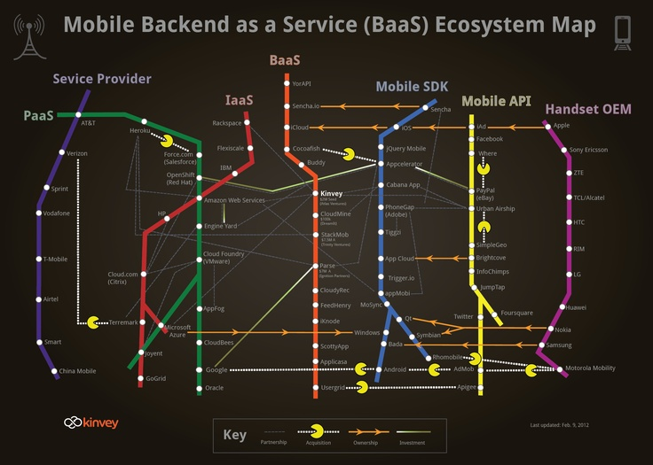 Mobile BaaS Ecosystem Map
