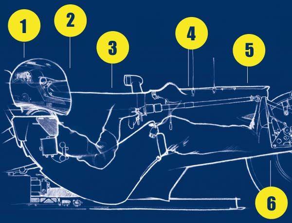 f1 seating position - Google 검색