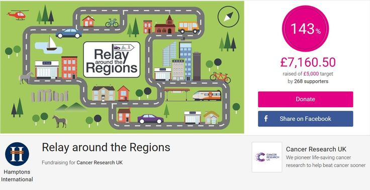 143% over target! A fantastic result for our relay around the regions for Cancer Research UK