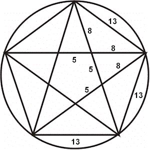 """an analysis of fibonacci numbers golden ratio and our world We analyze the origin of the fibonacci spiral to assess if it is possible to  phi (φ, φ) –the golden number or fibonacci's number– is a very familiar  """"the golden  ratio: the story of phi, the world's most astonishing number"""",."""