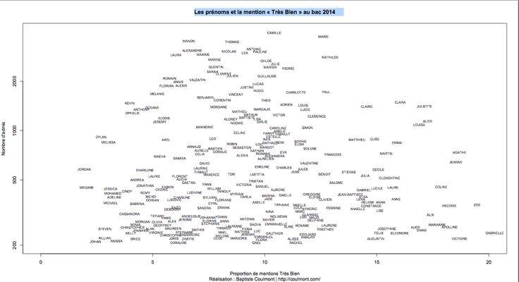 Prénoms et résultats du bac: La réussite scolaire varie en fonction de l'origine sociale, du niveau de diplôme des parents et du sexe des lycéens. Des critères qui se reflètent tous dans le choix du prénom du bachelier.