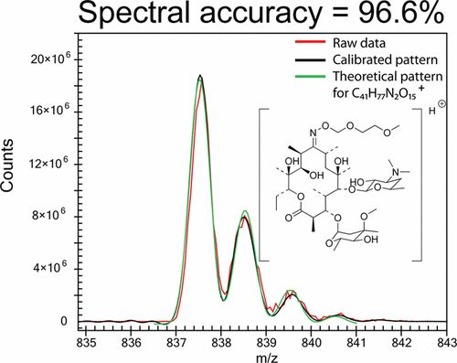 applications of spectral analysis pdf