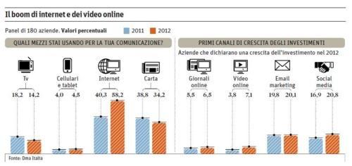 Advertising: il 60% delle aziende preferisce il web