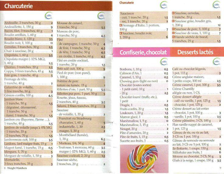 Charcuterie, confiserie, chocolat, desserts lactés