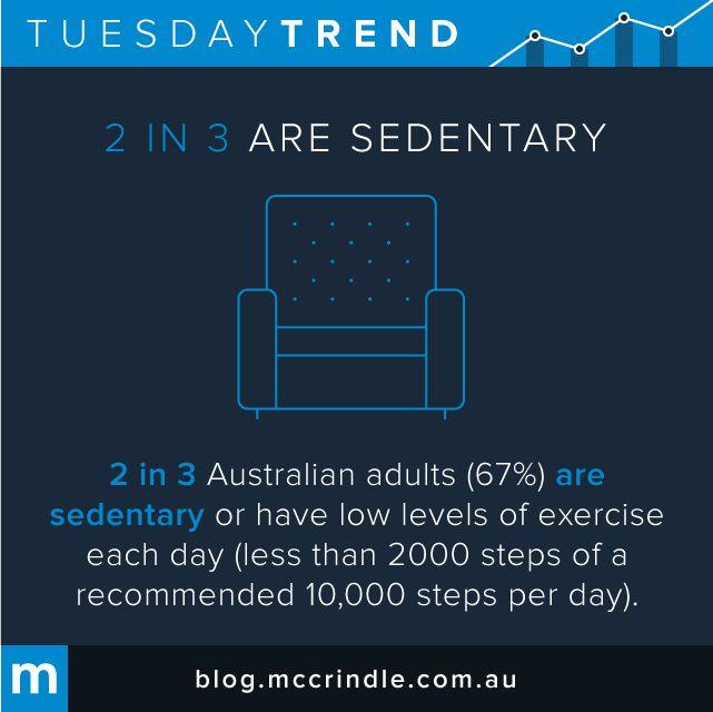 #TuesdayTrend #Australian #Sendentary #Chair #Sit #Fitness