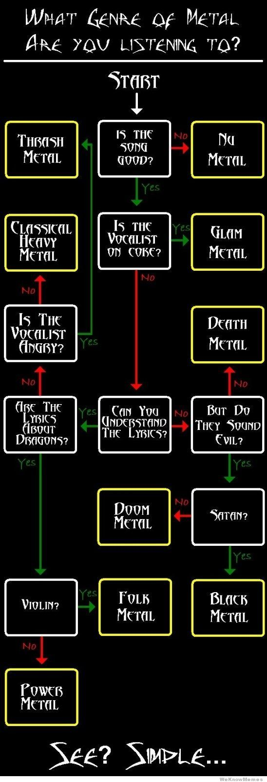 What Genre Of Metal Are You Listening To Flowchart
