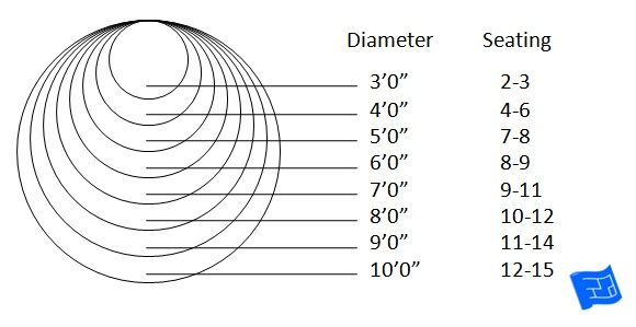 Circular dining table sizes.