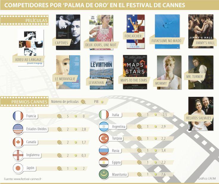 Las 18 mejores películas que no se puede perder de Cannes vía @larepublica_co