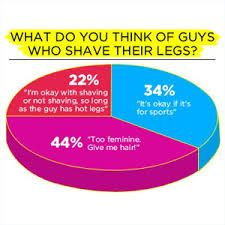 89 Best Images About How To Shave Your Balls On Pinterest