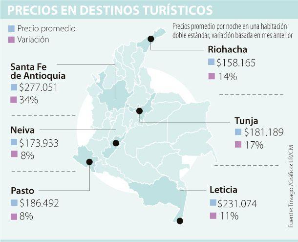 El precio promedio de una noche de hotel en Colombia es de $207.000