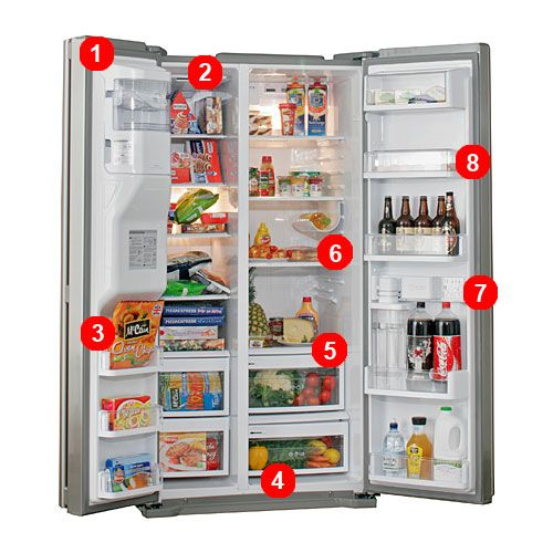Inside an American fridge freezer Which guides