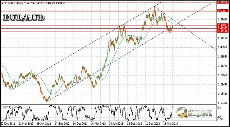 $FOREX, $EURAUD sets a very interesting bullish formation for long-term traders. The long-term target for EURAUD at 1.5500..