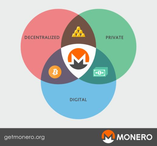 You want to enter the cryptocurrency business but scared of losing money, mine Monero XMR token by yourself... With the rate at which the prices of various cryptos keep soaring these days, you might want to regret not joining earlier when things were cheaper and with little stress.    Imagine the prices of some of the common cryptocurrencies around such as Bitcoin, Ethereum, Litecoin and even Zcash, all of which were less than $1000 as at 31st December 2016. Now one BTC is over $2000, the…